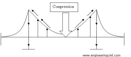 Compression force bridge