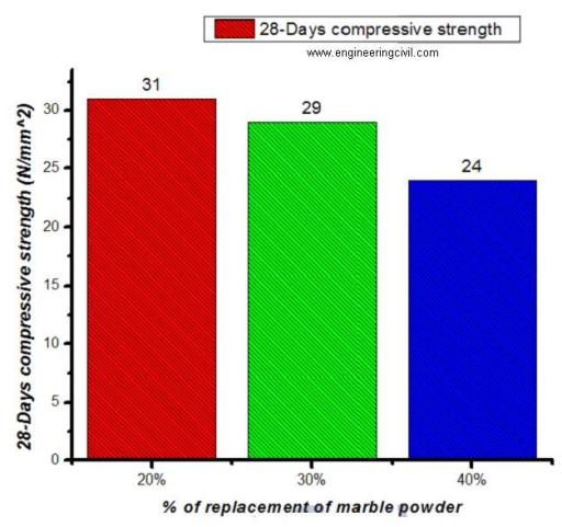 Fig 1 -Compressive Strength Tests on Concrete Cubes