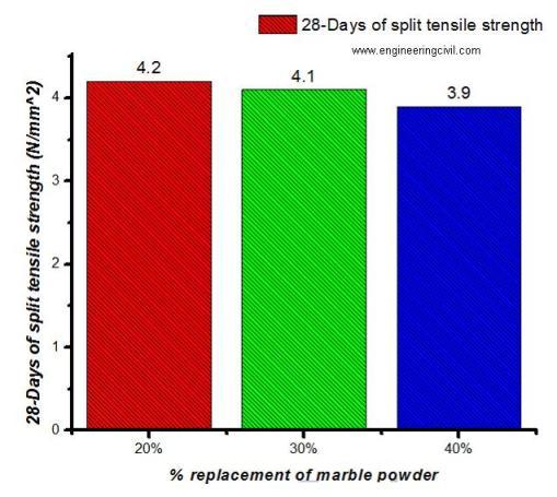 Fig 2 - Split tensile strength Test on Concrete Cylinder