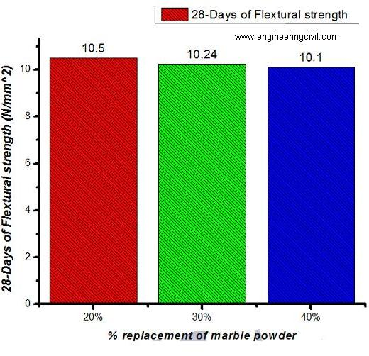 Fig 3 - Flextural strength test on concrete beams