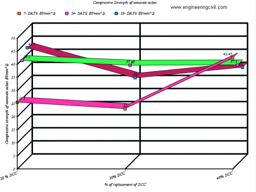 Figure 1 Strength analyses for Computer Assisted Qualitative Analysis