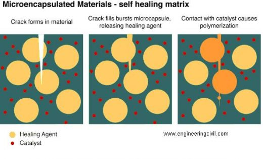 Microencapsulated materials