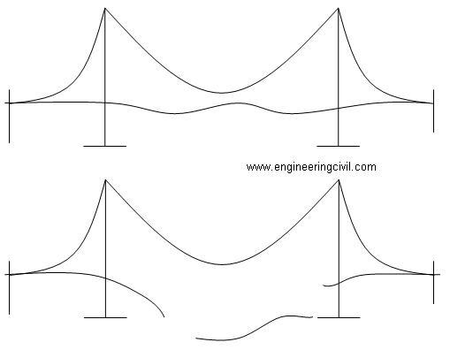 Resonance force bridge