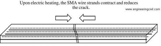 SMA used as a tendon