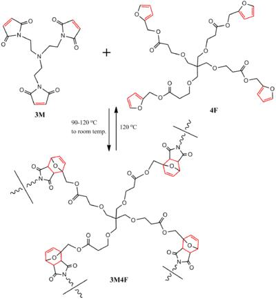 Scheme 4. Reversible highly cross-linked furan-maleimide based polymer network