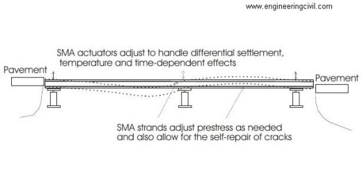Sketch of a smart bridge