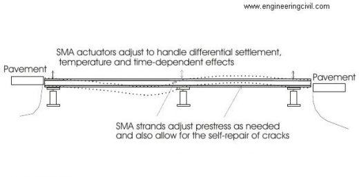 Sketch of a smart bridge