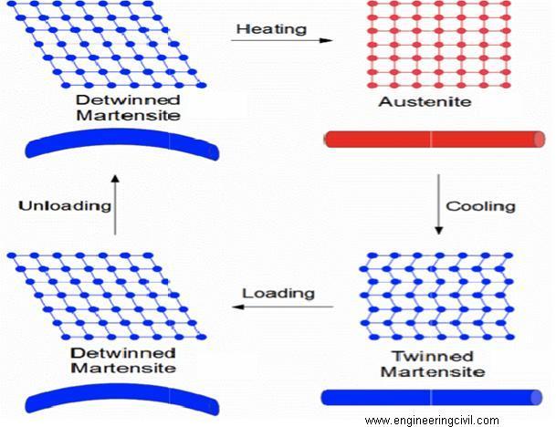 smart materials in civil engineering pdf