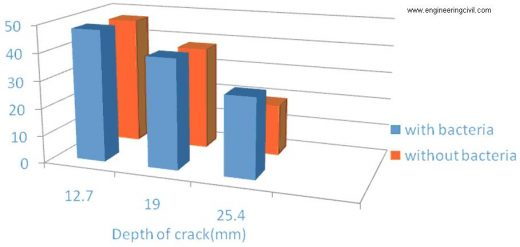 depth of crack