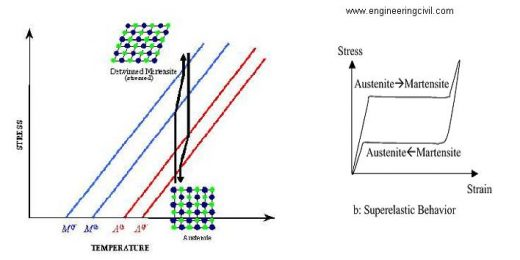 stress-induced transformations of Austenite materials