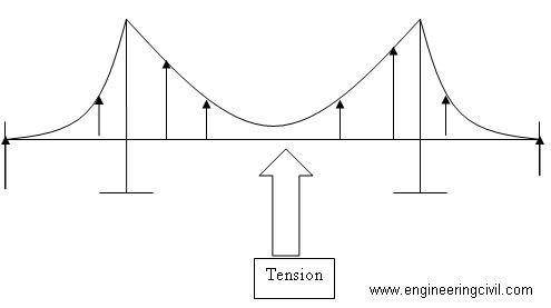 tension force bridge