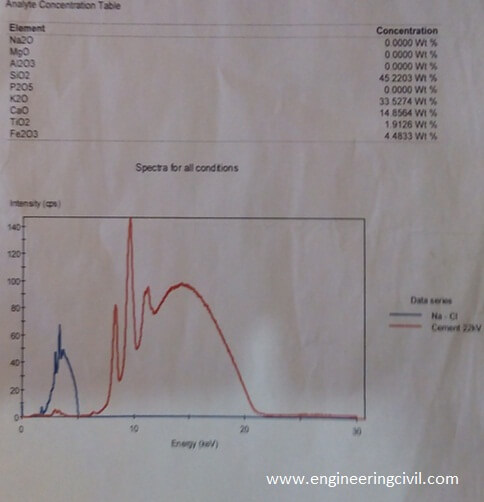 APPENDIX A Chemical Analysis Result
