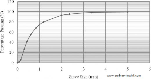 Fig. 1.0 Particle size distribution of fine aggregate
