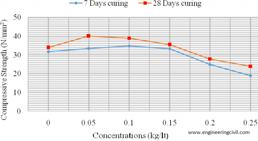 Fig. 3.0 Variation of compressive strength with LBPE concentrations