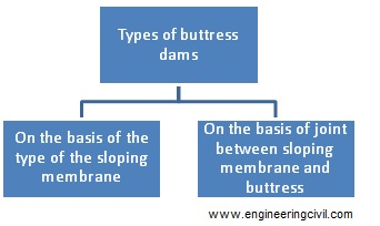 Types of buttress dams