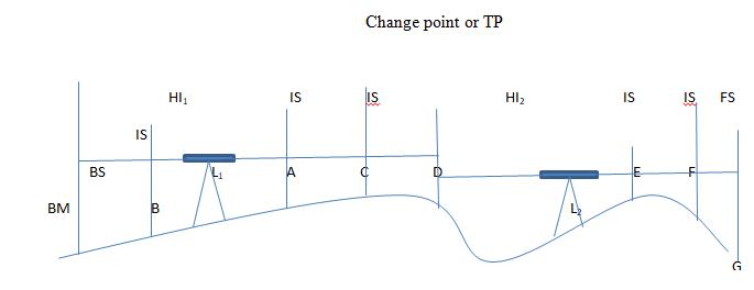 Figure 1: Differential leveling using HI method