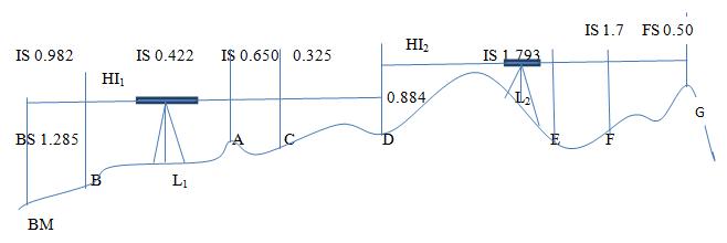 Figure 2: Levellingexample