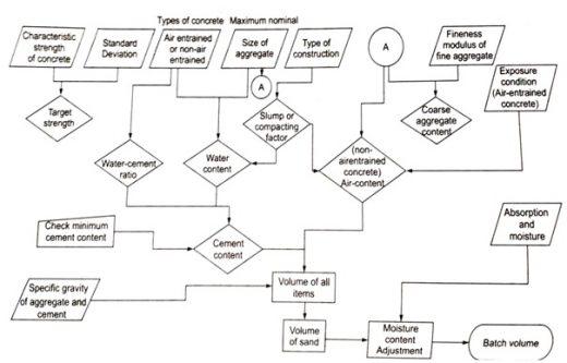 CONCRETE MIX DESIGN FLOW CHART FOR ACI METHOD