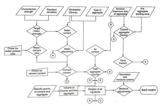 CONCRETE MIX DESIGN FLOW CHART FOR IS GUIDELINES