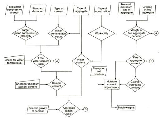 Concere mix design flow chart for DoE method