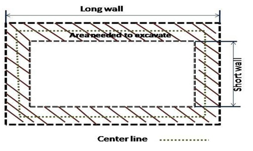 Long wall and short wall method