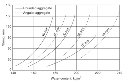Graph showing effect of shape of aggregates on workability