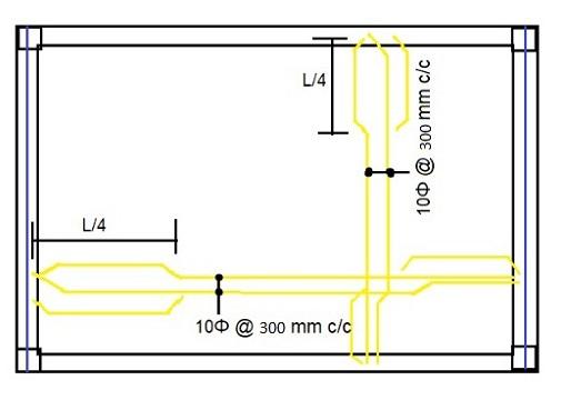 Slab Reinforcement Details