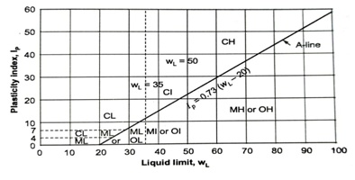 Plasticity chart as per Indian Soil Classification System