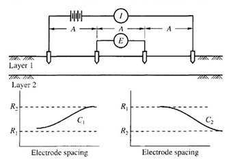 Electrical resistivity method and graphs