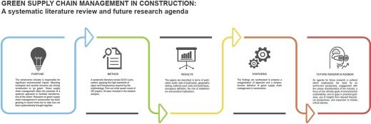 A Study on UK and Dubai regarding Green supply chain management in construction industry