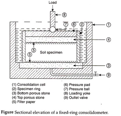 Consolidation Test of Soil