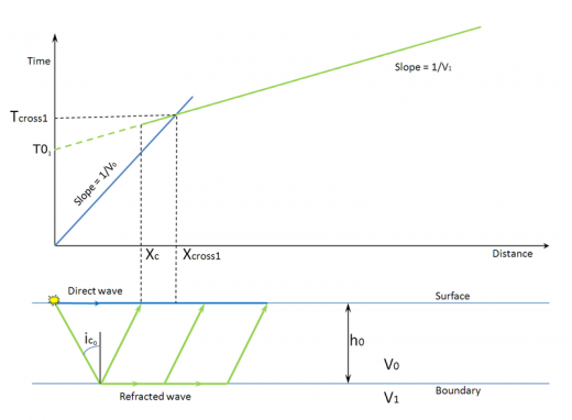 Graph used in Seismic refraction method