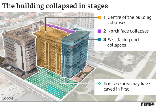 Stages of Miami Building Collapse