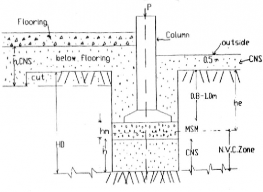CNS-MSM Technology used in foundation